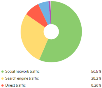 Readership & Traffic Stats + Feedback from Brands