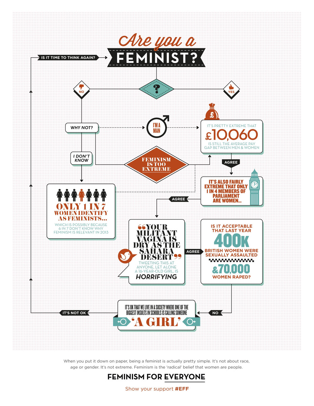 Is Feminist a Dirty Word?